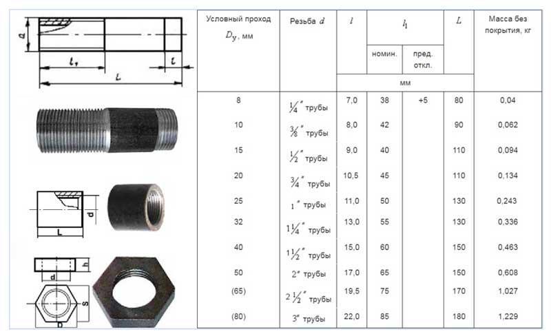 Стандартные размеры металлических сгонов в соответствии с ГОСТ