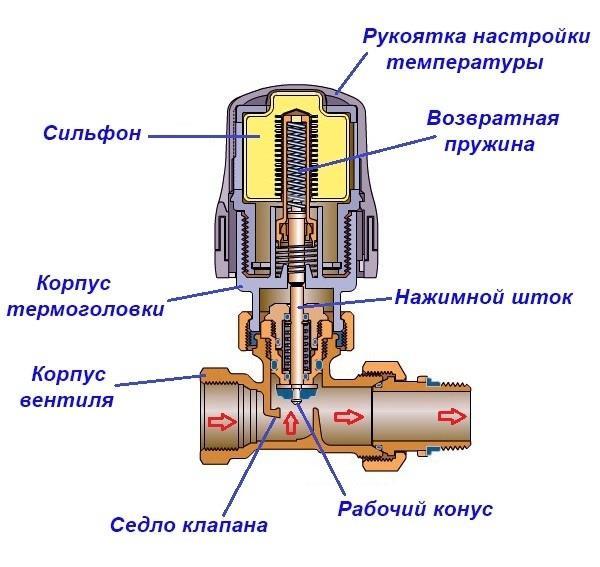Внутренне устройство стандартного термовентиля