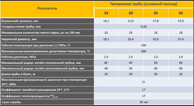 Технические характеристики изделий наиболее востребованных диаметров