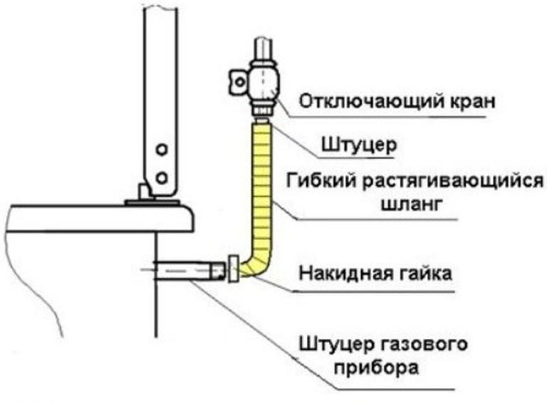 Оптимальная схема подключения газовой плиты