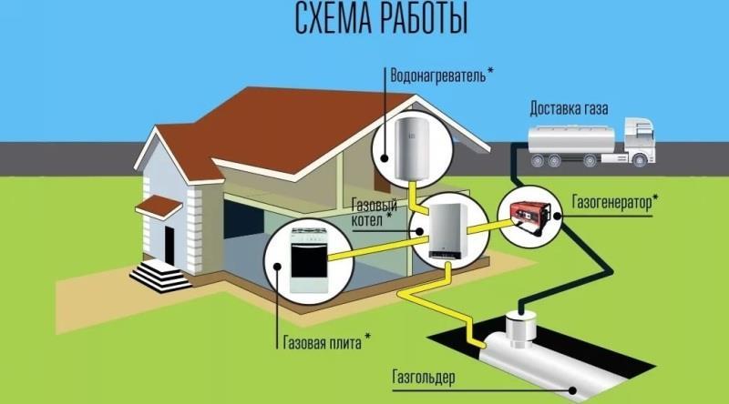 Использование газгольдера