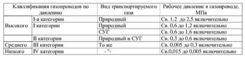 Классификация газопроводов