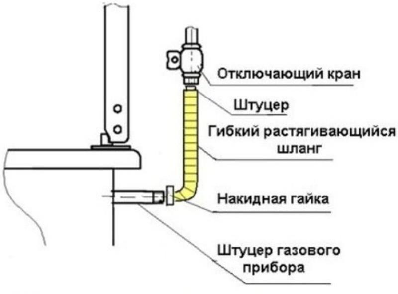 Подключение оборудования