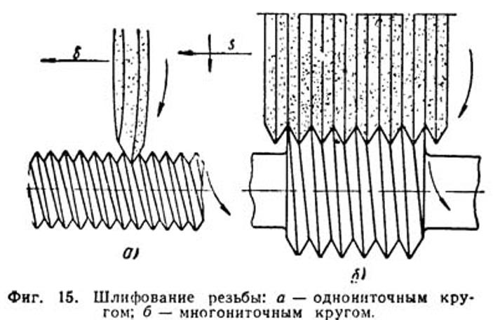 Принцип работы резьбошлифовального оборудования